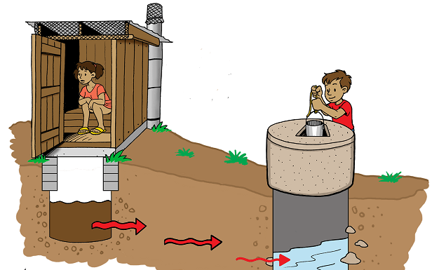 What Is Groundwater Pollution Definiton Cases Amp Solutions