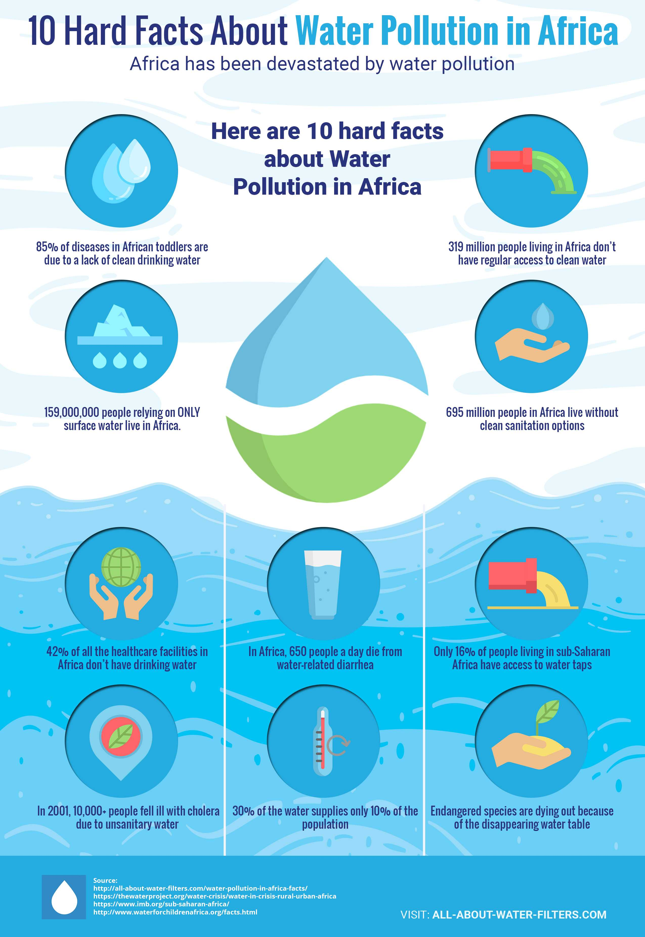 15 Distressing Truths About Water Pollution in Africa (EXTREME CRISIS)