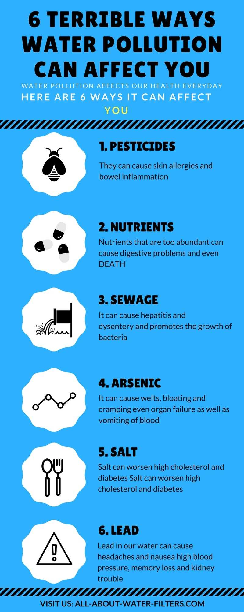 causes of unclean environment