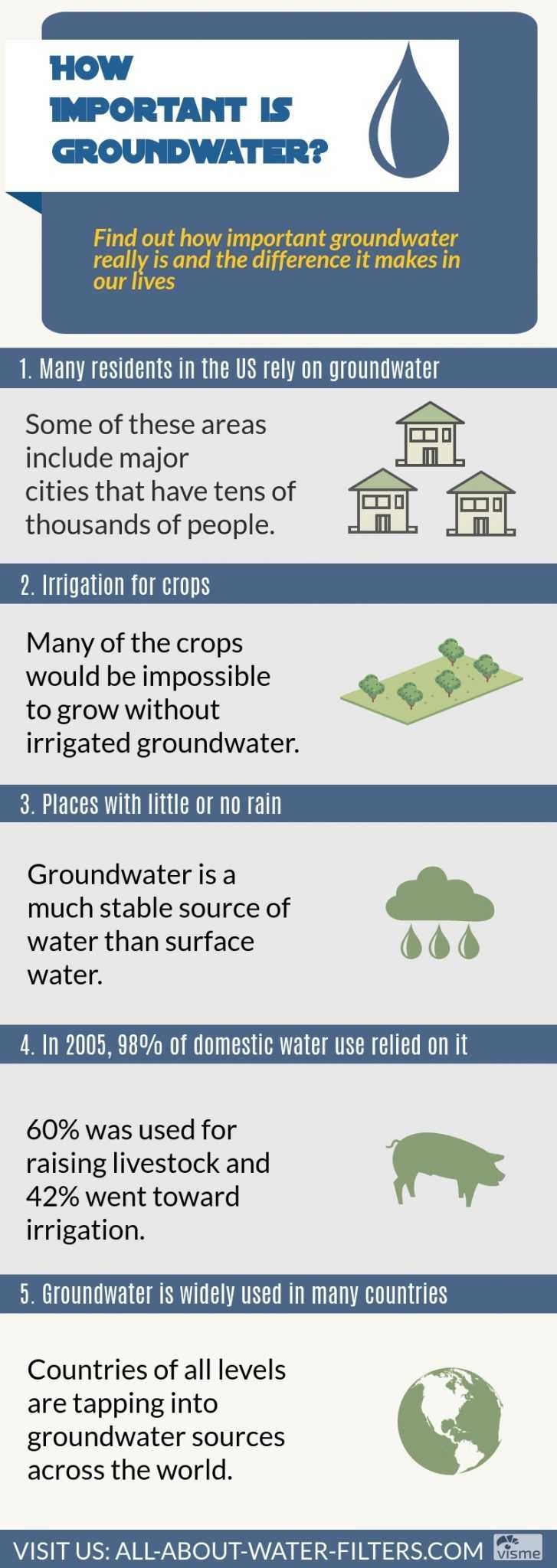 How Important is Groundwater?